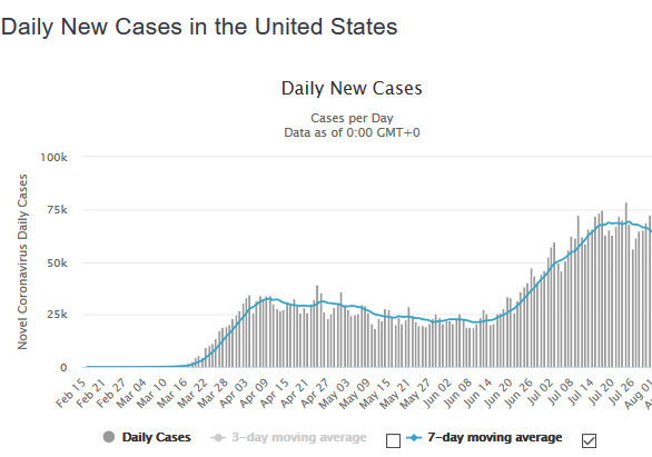 Daily New Cases in the United States